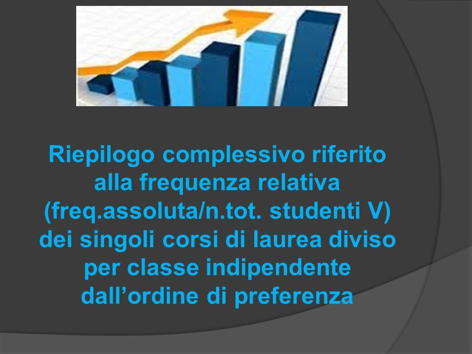 Riepilogo complessivo riferito alla frequenza relativa (freq.assoluta/n.tot. studenti V) dei singoli corsi di laurea diviso per classe indipendente da