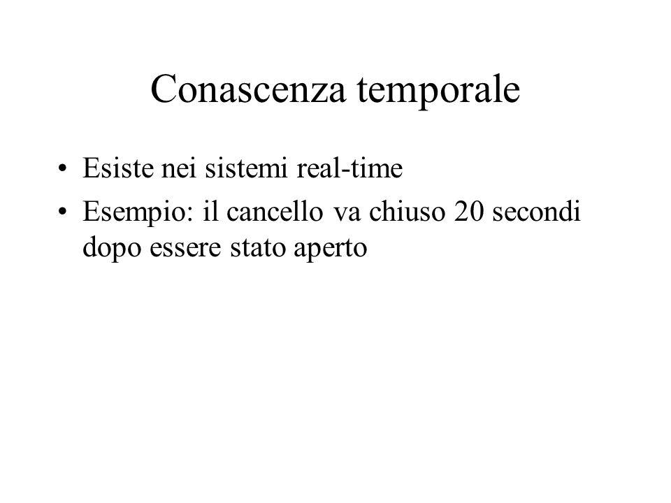 Conascenza temporale Esiste nei sistemi real-time Esempio: il cancello va chiuso 20 secondi dopo essere stato aperto