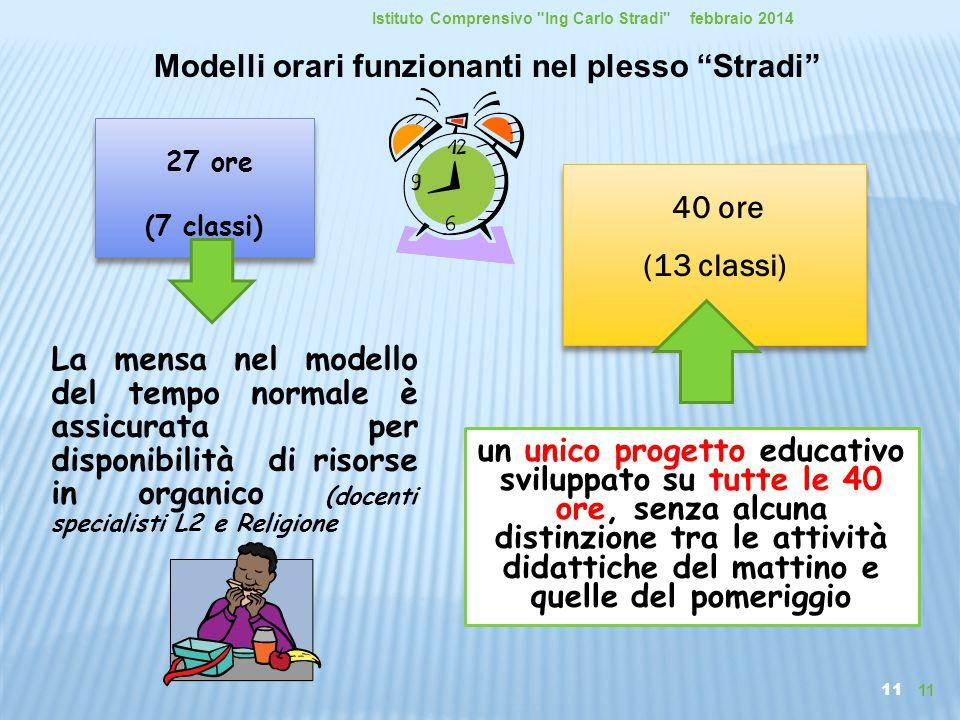 11 La mensa nel modello del tempo normale è assicurata per disponibilità di risorse in organico (docenti specialisti L2 e Religione febbraio 2014Istit