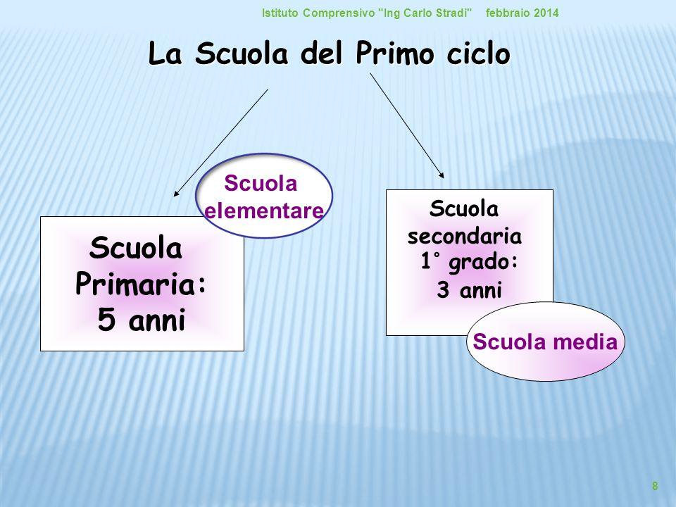 La Scuola del Primo ciclo Scuola Primaria: 5 anni Scuola secondaria 1° grado: 3 anni Scuola elementare Scuola media febbraio 2014Istituto Comprensivo