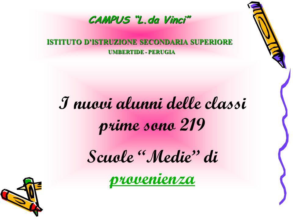 """I nuovi alunni delle classi prime sono 219 Scuole """"Medie"""" di provenienza provenienza CAMPUS """"L.da Vinci"""" ISTITUTO D'ISTRUZIONE SECONDARIA SUPERIORE UM"""