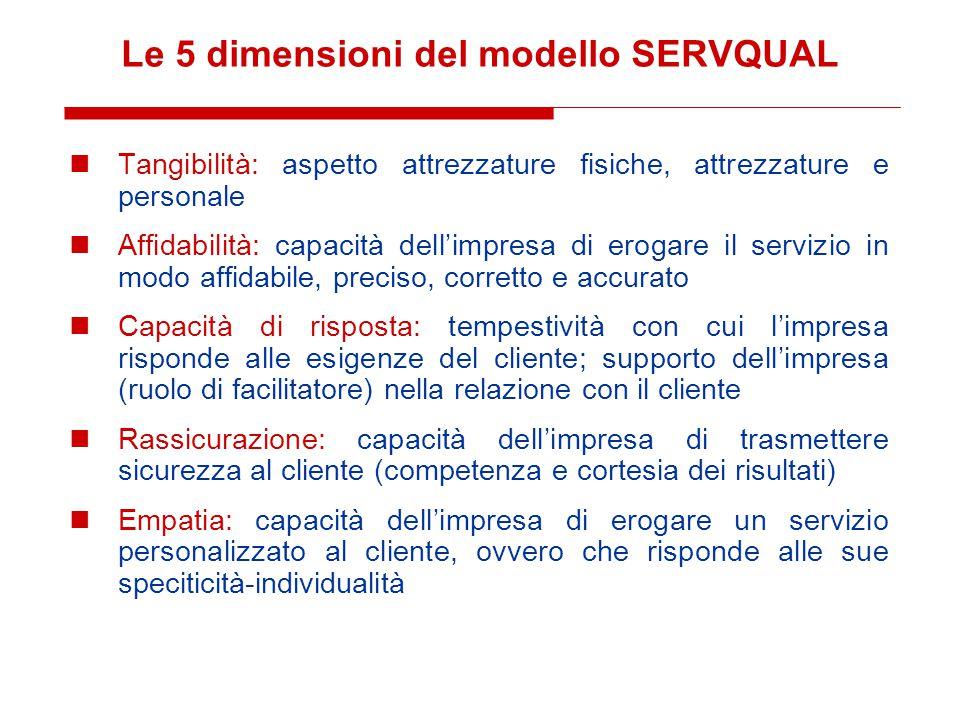 Le 5 dimensioni del modello SERVQUAL Tangibilità: aspetto attrezzature fisiche, attrezzature e personale Affidabilità: capacità dell'impresa di erogar