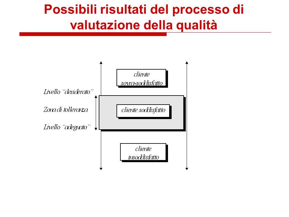 Possibili risultati del processo di valutazione della qualità