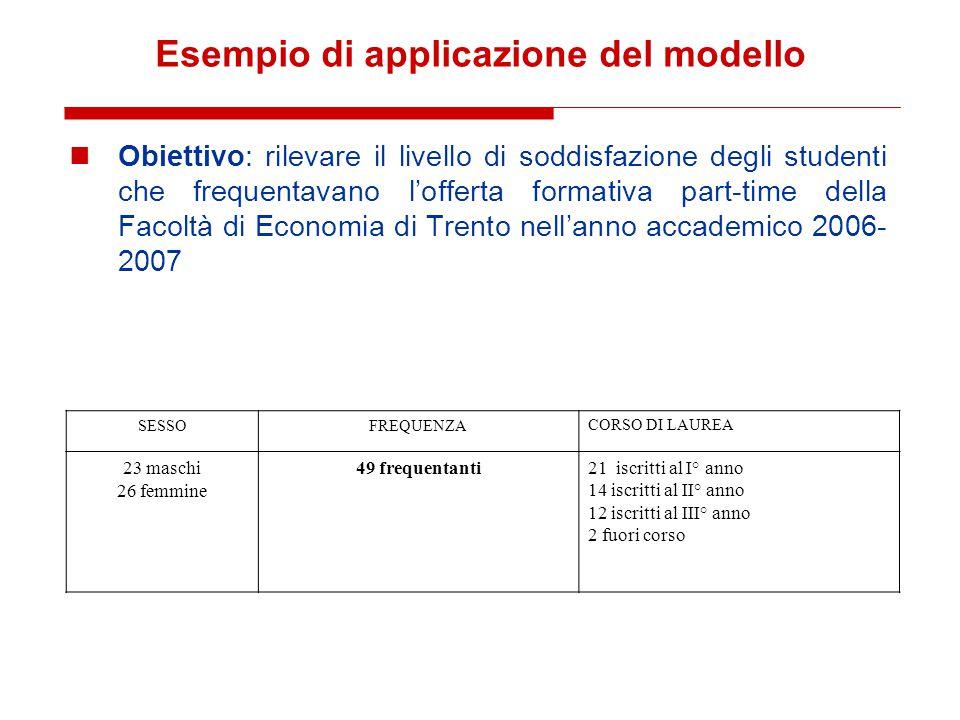 Esempio di applicazione del modello Obiettivo: rilevare il livello di soddisfazione degli studenti che frequentavano l'offerta formativa part-time del
