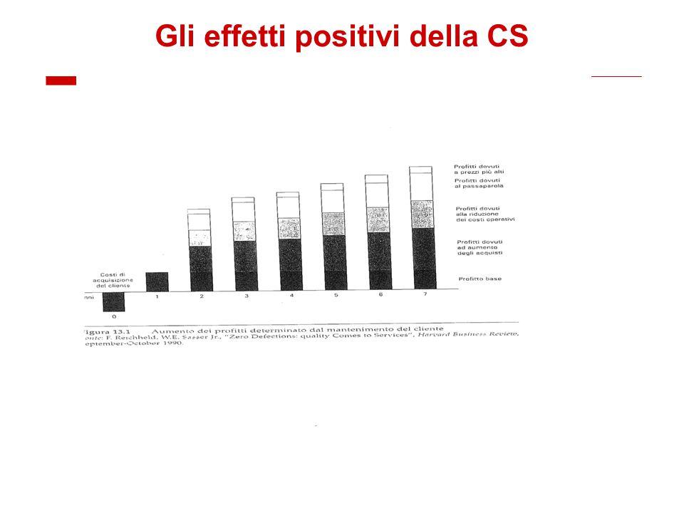 Gli effetti positivi della CS