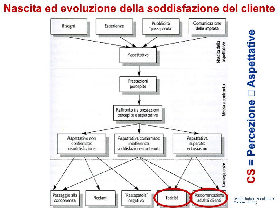 Nascita ed evoluzione della soddisfazione del cliente (Hinterhuber, Handlbauer, Matzler, 2000) CS = Percezione  Aspettative