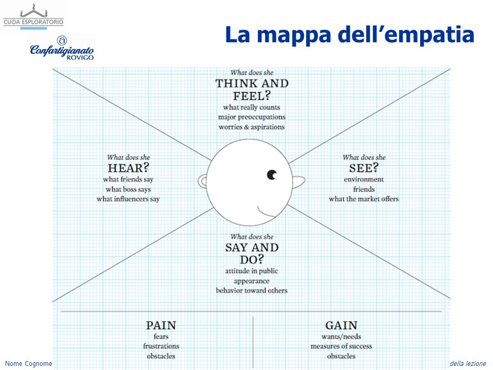 Nome Cognome, emailTitolo della lezione La mappa dell'empatia