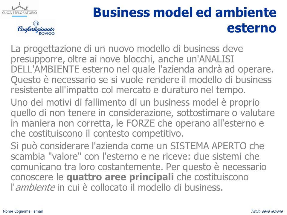 Nome Cognome, emailTitolo della lezione Business model ed ambiente esterno La progettazione di un nuovo modello di business deve presupporre, oltre ai