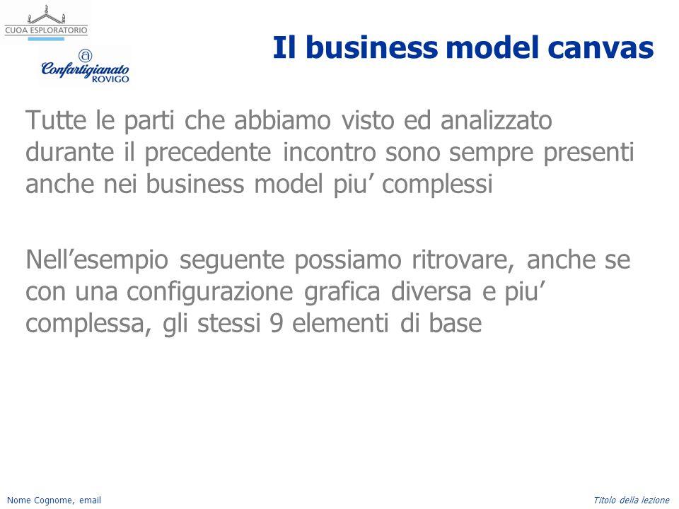 Nome Cognome, emailTitolo della lezione Il business model canvas Tutte le parti che abbiamo visto ed analizzato durante il precedente incontro sono se