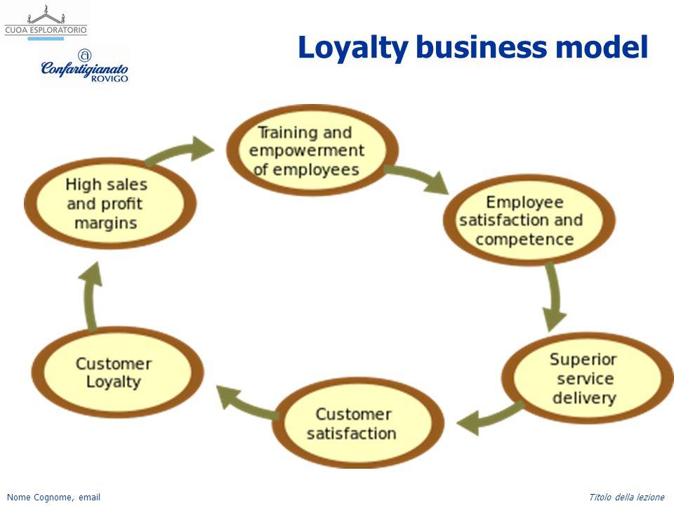 Nome Cognome, emailTitolo della lezione Loyalty business model