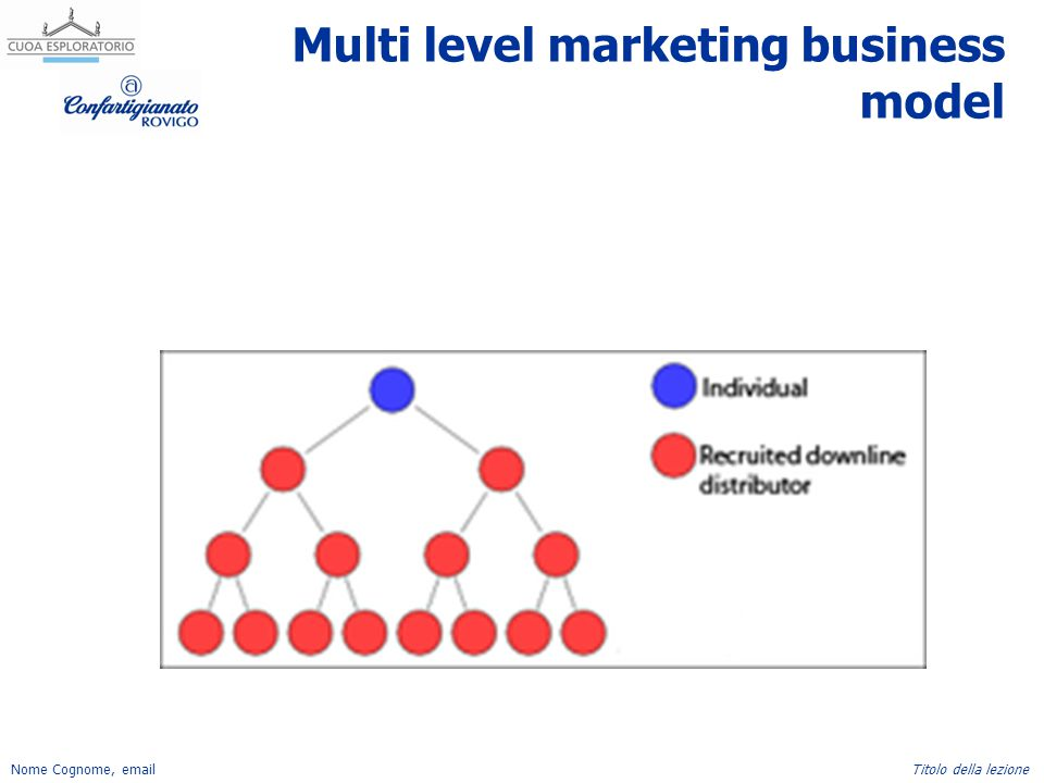 Nome Cognome, emailTitolo della lezione Multi level marketing business model