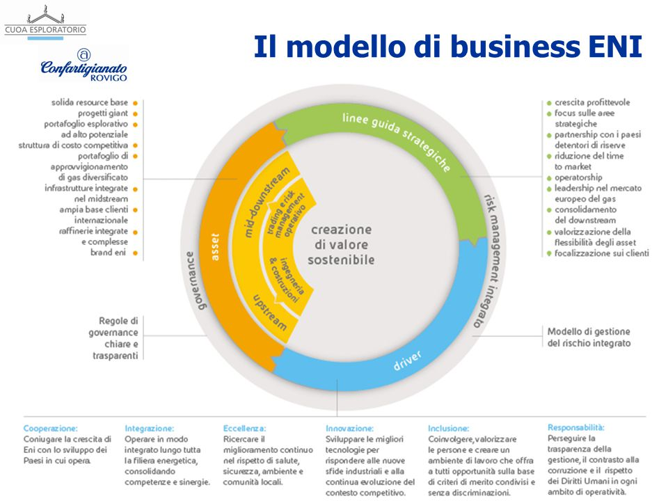 Nome Cognome, emailTitolo della lezione Il modello di business ENI