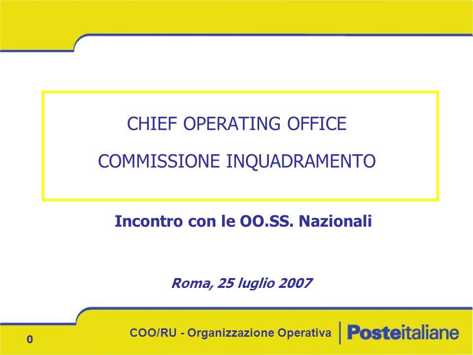 COO/RU - Organizzazione Operativa 0 CHIEF OPERATING OFFICE COMMISSIONE INQUADRAMENTO Roma, 25 luglio 2007 Incontro con le OO.SS. Nazionali
