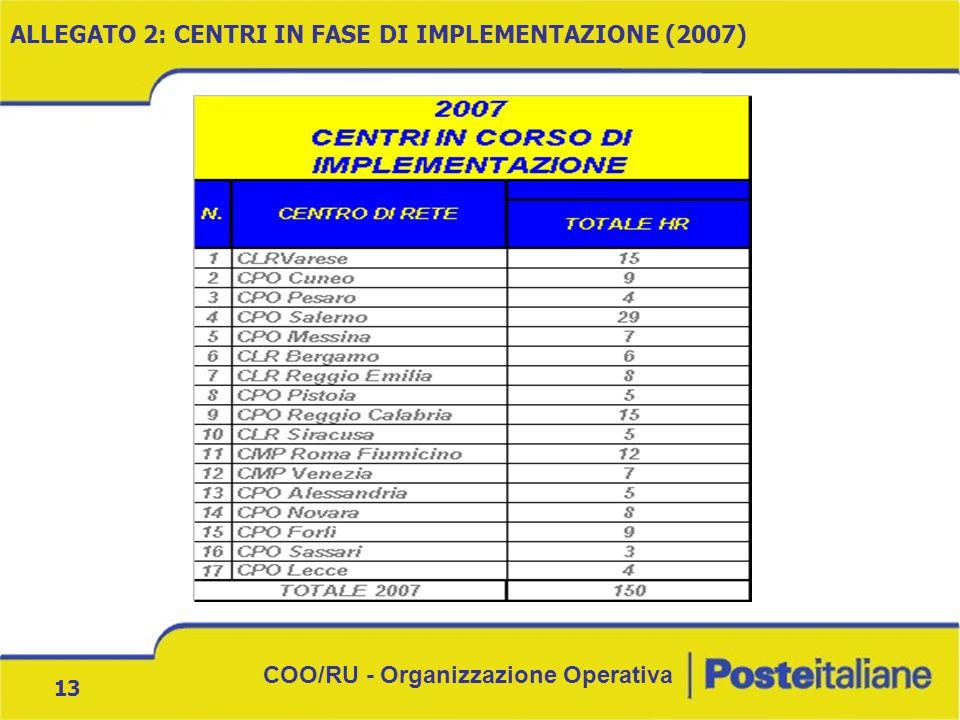 COO/RU - Organizzazione Operativa 13 ALLEGATO 2: CENTRI IN FASE DI IMPLEMENTAZIONE (2007)