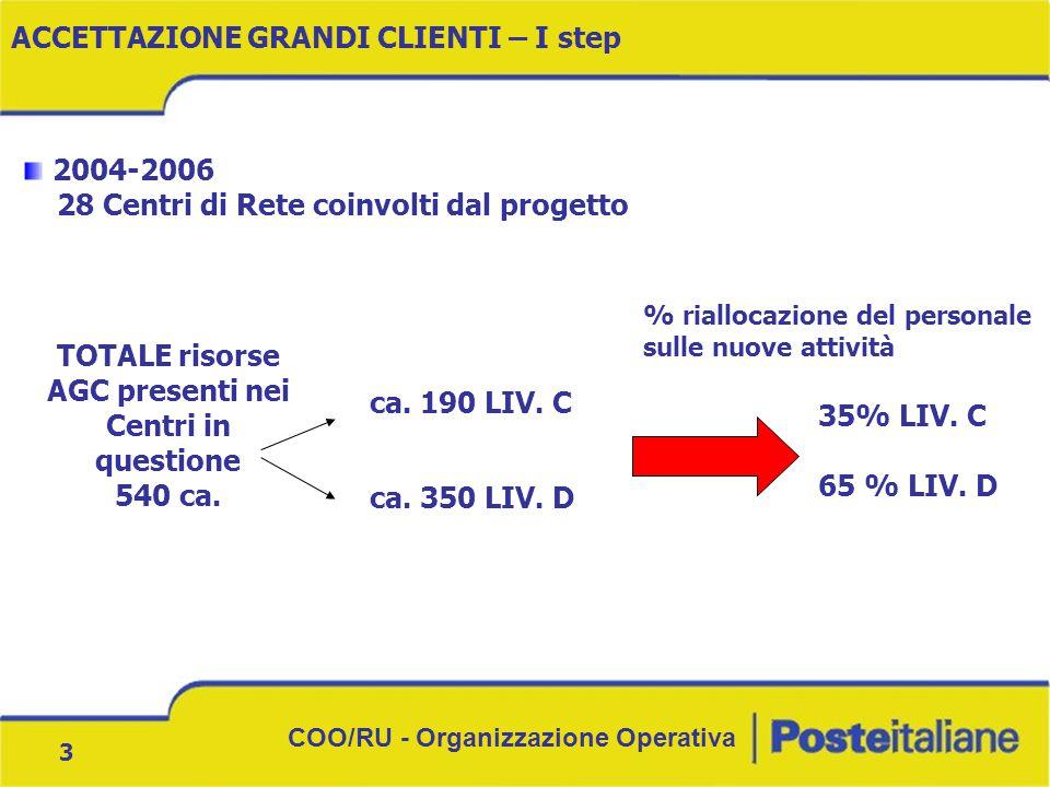 COO/RU - Organizzazione Operativa 3 2004-2006 28 Centri di Rete coinvolti dal progetto TOTALE risorse AGC presenti nei Centri in questione 540 ca.