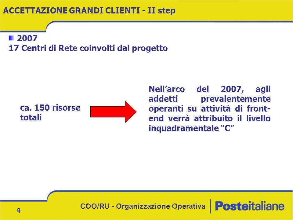 COO/RU - Organizzazione Operativa 4 2007 17 Centri di Rete coinvolti dal progetto ACCETTAZIONE GRANDI CLIENTI - II step ca. 150 risorse totali Nell'ar
