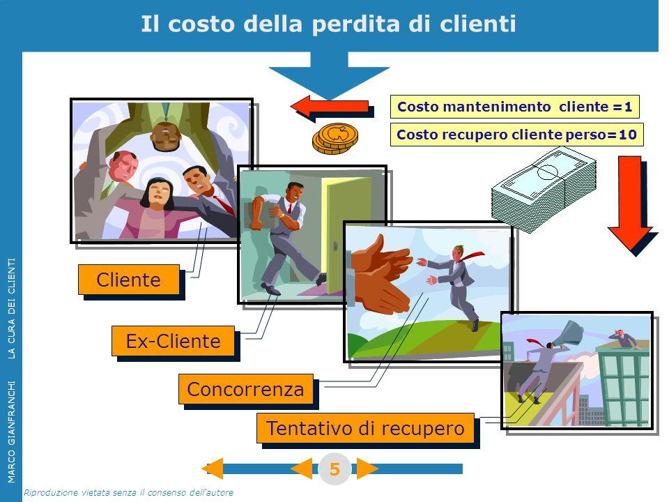 MARCO GIANFRANCHI LA CURA DEI CLIENTI Riproduzione vietata senza il consenso dell'autore 5 Il costo della perdita di clienti Cliente Costo manteniment