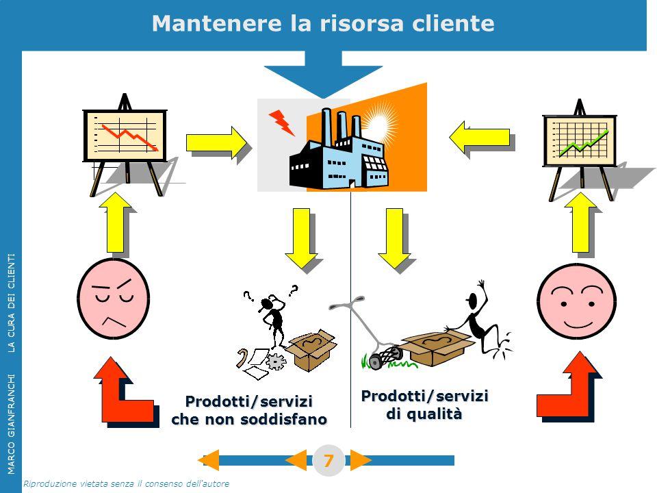 MARCO GIANFRANCHI LA CURA DEI CLIENTI Riproduzione vietata senza il consenso dell'autore 7 Mantenere la risorsa cliente Prodotti/servizi che non soddi