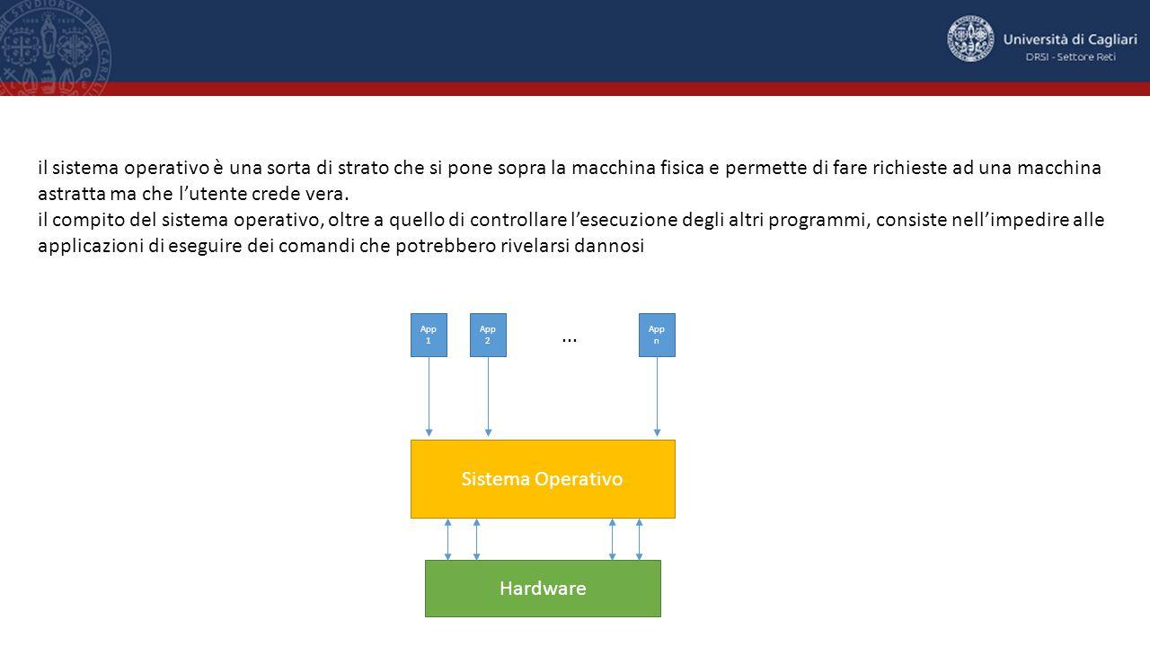 Sistema Operativo App 1 App 2 App n...