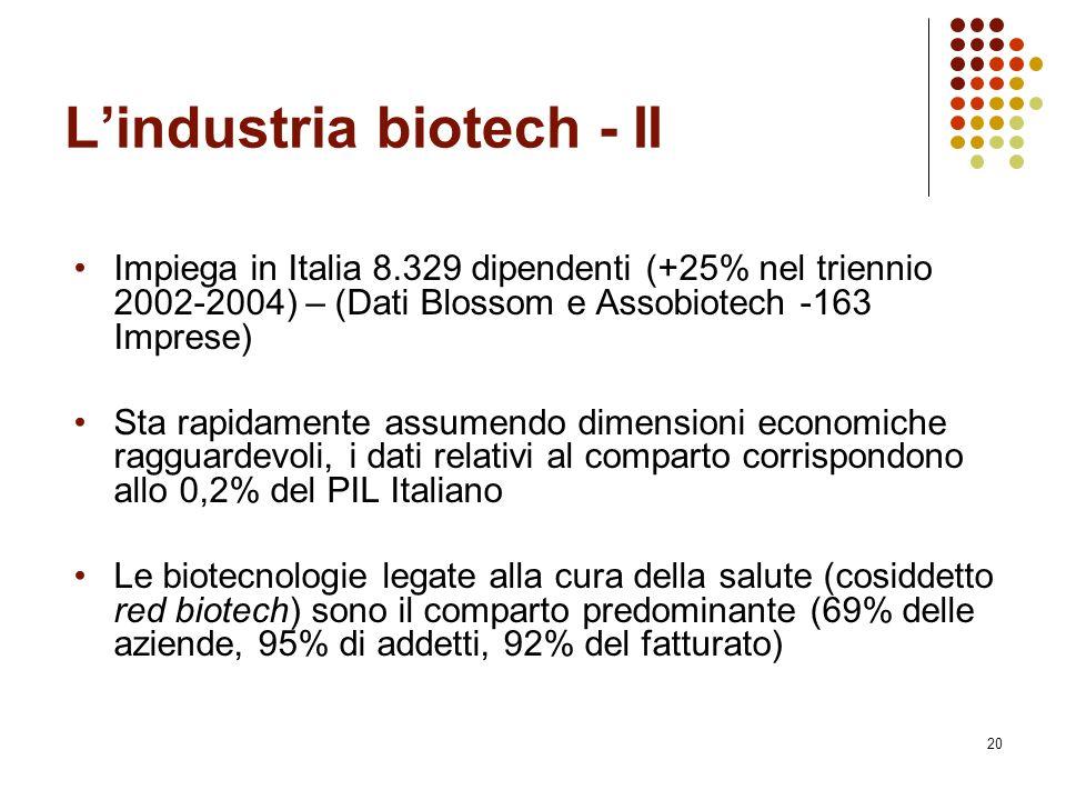 20 L'industria biotech - II Impiega in Italia 8.329 dipendenti (+25% nel triennio 2002-2004) – (Dati Blossom e Assobiotech -163 Imprese) Sta rapidamen