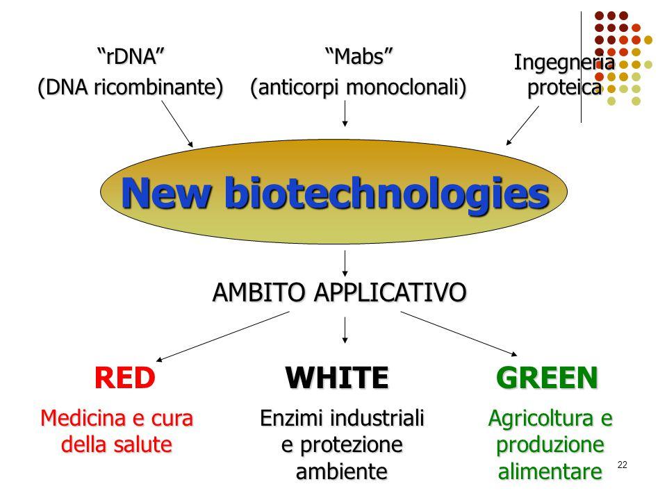 "22 ""rDNA"" (DNA ricombinante) ""Mabs"" (anticorpi monoclonali) Ingegneria proteica New biotechnologies AMBITO APPLICATIVO REDWHITEGREEN Medicina e cura d"