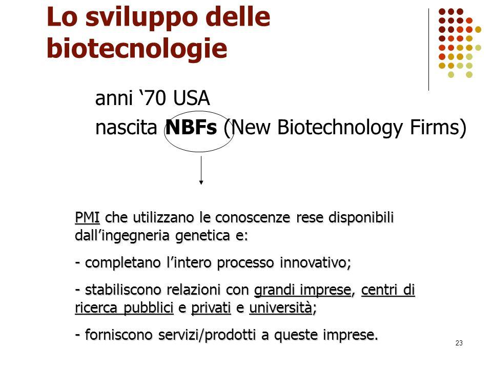 23 Lo sviluppo delle biotecnologie anni '70 USA nascita NBFs (New Biotechnology Firms) PMI che utilizzano le conoscenze rese disponibili dall'ingegner