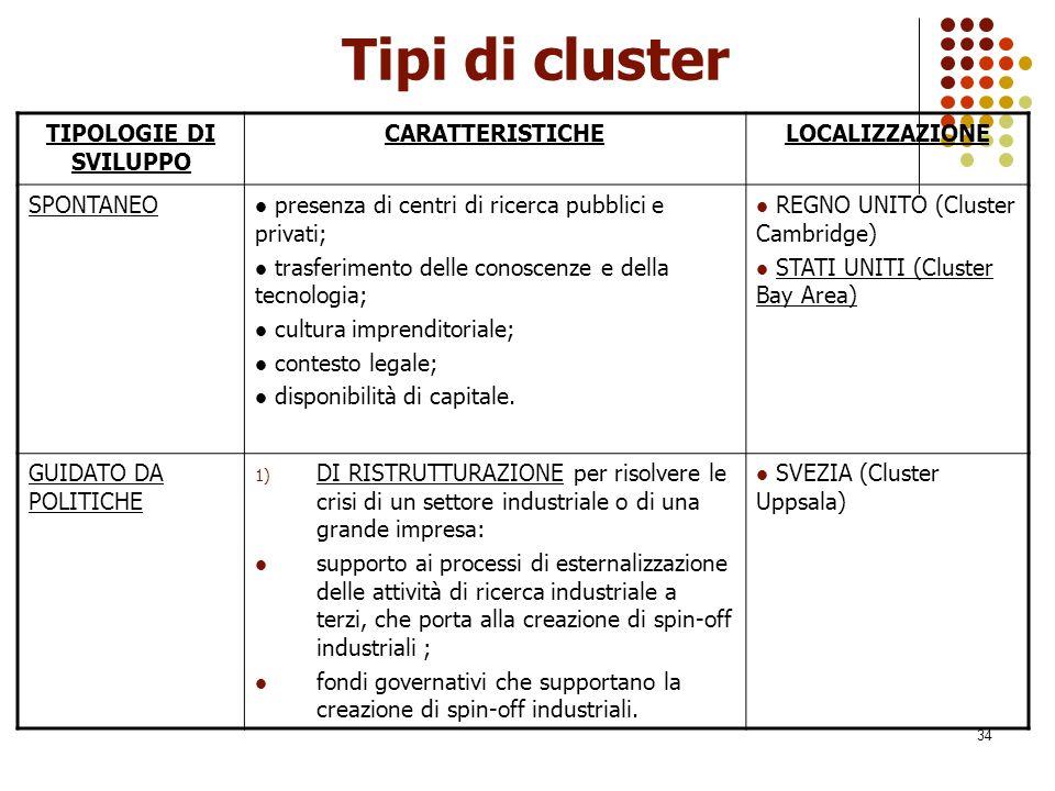 34 Tipi di cluster TIPOLOGIE DI SVILUPPO CARATTERISTICHELOCALIZZAZIONE SPONTANEO presenza di centri di ricerca pubblici e privati; trasferimento delle