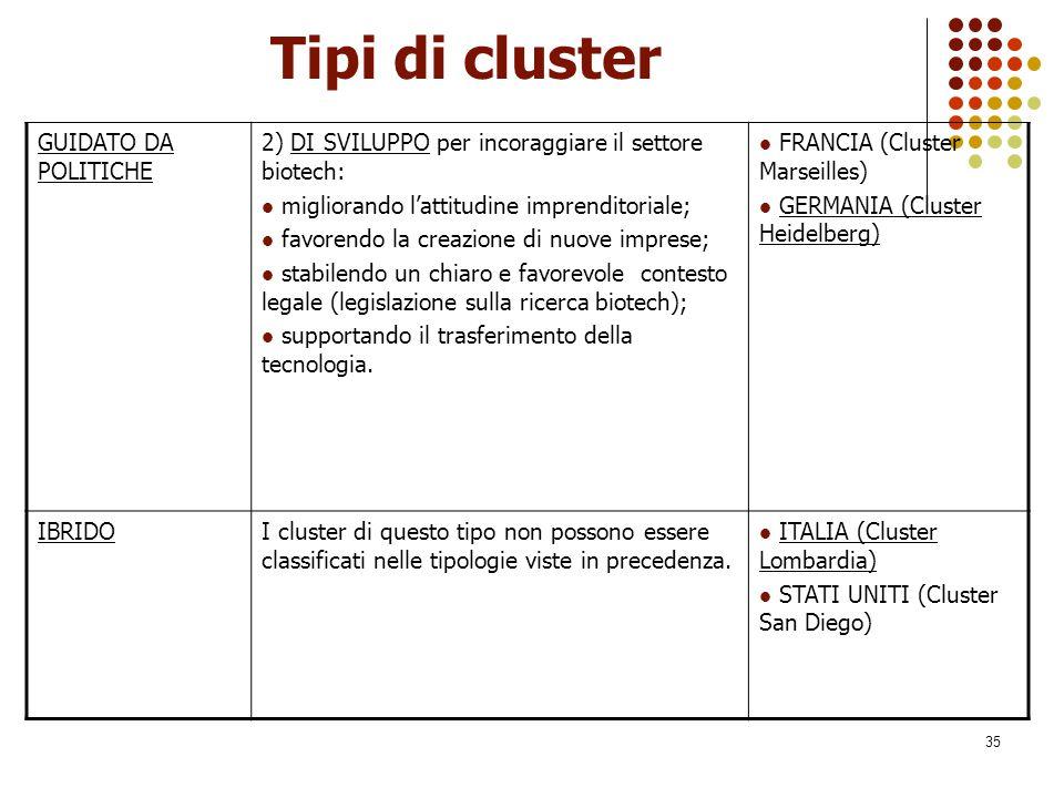35 Tipi di cluster GUIDATO DA POLITICHE 2) DI SVILUPPO per incoraggiare il settore biotech: migliorando l'attitudine imprenditoriale; favorendo la cre