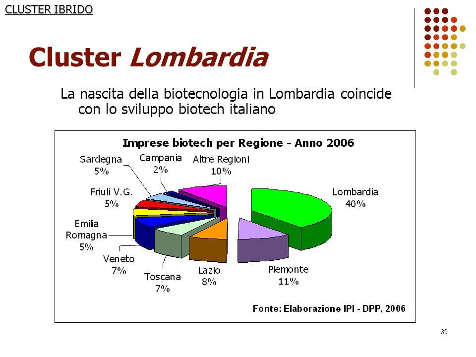 39 Cluster Lombardia La nascita della biotecnologia in Lombardia coincide con lo sviluppo biotech italiano CLUSTER IBRIDO PRINCIPALI AVVENIMENTI: 1992