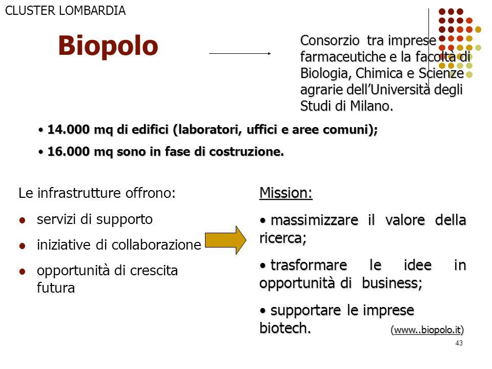 43 Biopolo Le infrastrutture offrono: servizi di supporto iniziative di collaborazione opportunità di crescita futura Consorzio tra imprese farmaceuti