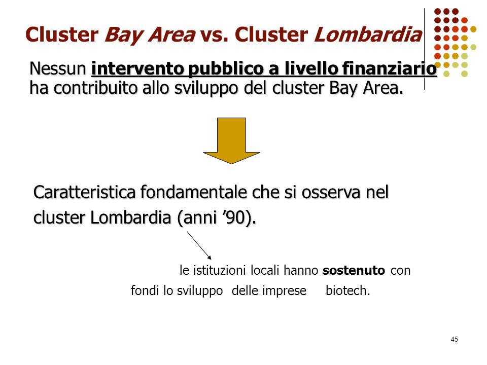 45 Cluster Bay Area vs. Cluster Lombardia le istituzioni locali hanno sostenuto con fondi lo sviluppo delle imprese biotech. Nessun intervento pubblic