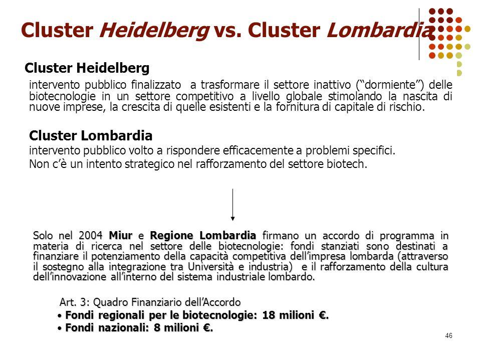"""46 Cluster Heidelberg vs. Cluster Lombardia Cluster Heidelberg intervento pubblico finalizzato a trasformare il settore inattivo (""""dormiente"""") delle b"""
