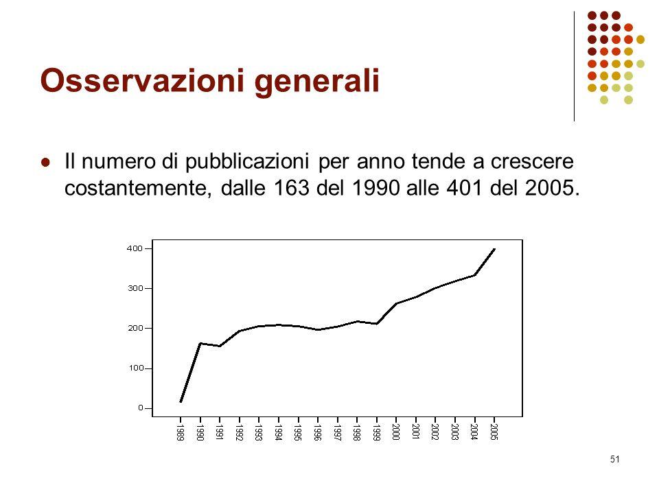 51 Osservazioni generali Il numero di pubblicazioni per anno tende a crescere costantemente, dalle 163 del 1990 alle 401 del 2005.