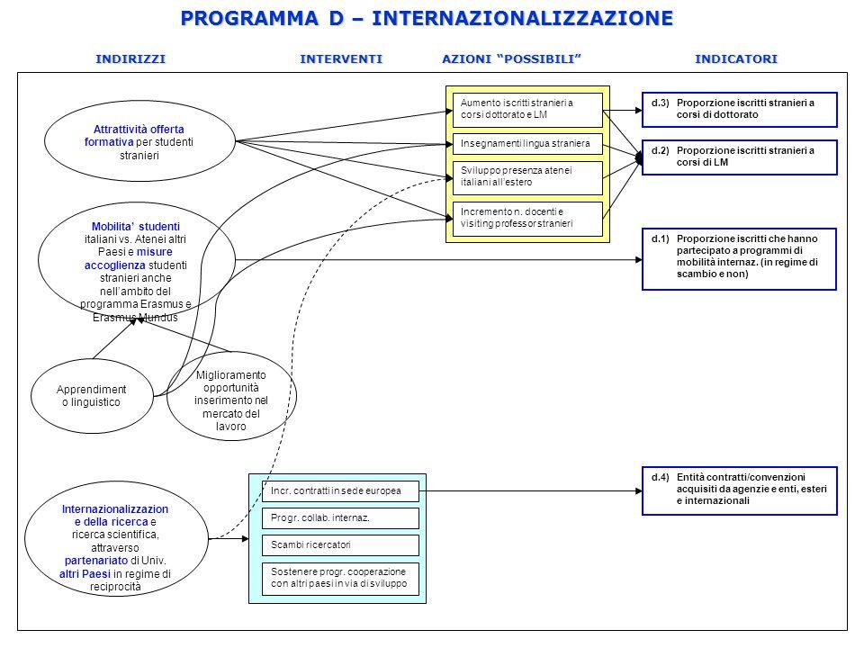 """PROGRAMMA D – INTERNAZIONALIZZAZIONE INDIRIZZI INTERVENTI AZIONI """"POSSIBILI"""" INDICATORI Miglioramento opportunità inserimento nel mercato del lavoro A"""