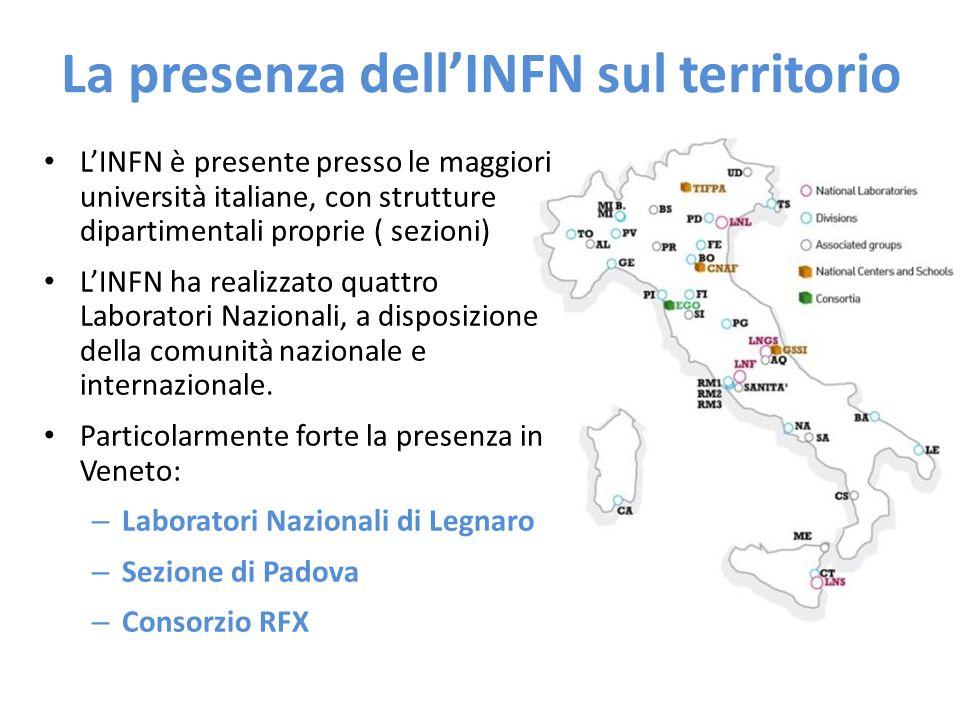 La presenza dell'INFN sul territorio L'INFN è presente presso le maggiori università italiane, con strutture dipartimentali proprie ( sezioni) L'INFN