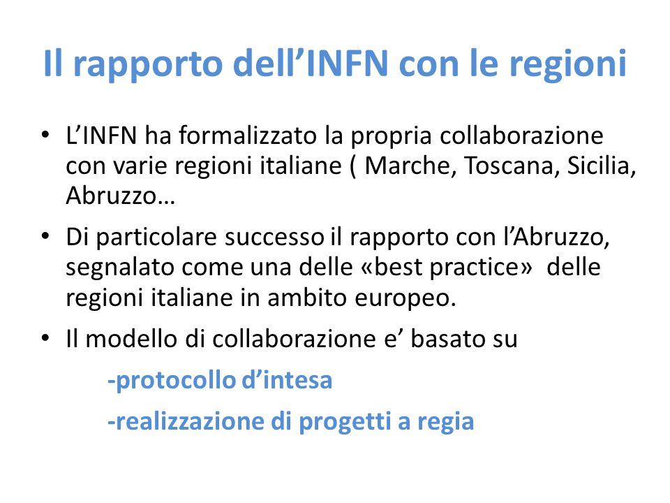 Il rapporto dell'INFN con le regioni L'INFN ha formalizzato la propria collaborazione con varie regioni italiane ( Marche, Toscana, Sicilia, Abruzzo…