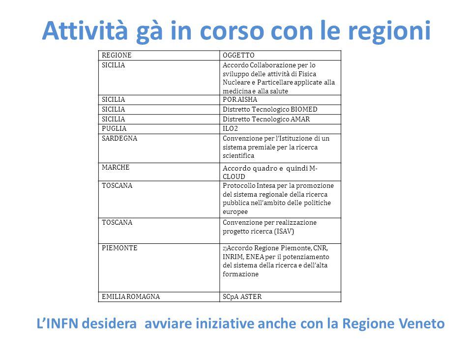 Attività gà in corso con le regioni REGIONEOGGETTO SICILIAAccordo Collaborazione per lo sviluppo delle attività di Fisica Nucleare e Particellare appl