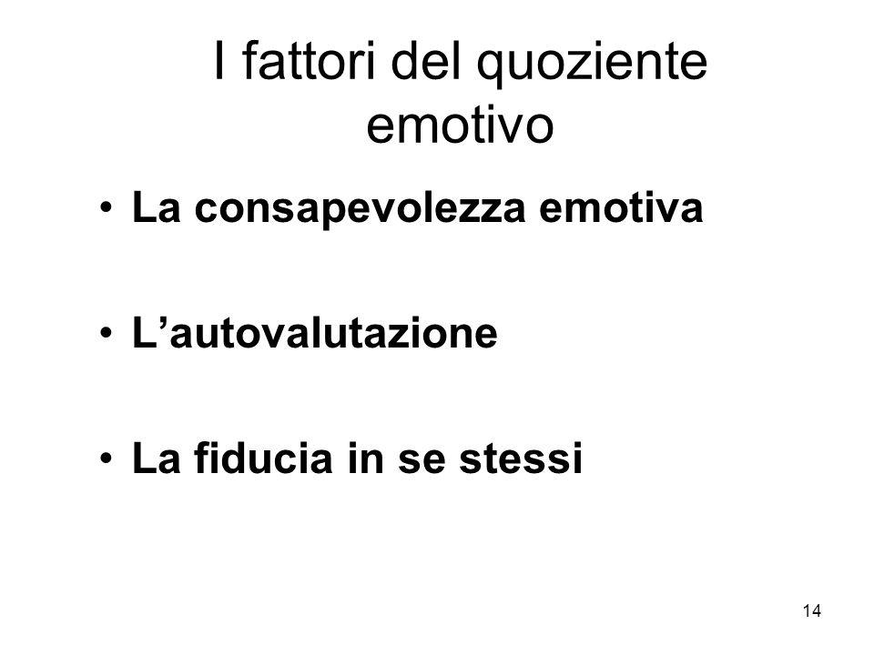 14 I fattori del quoziente emotivo La consapevolezza emotiva L'autovalutazione La fiducia in se stessi