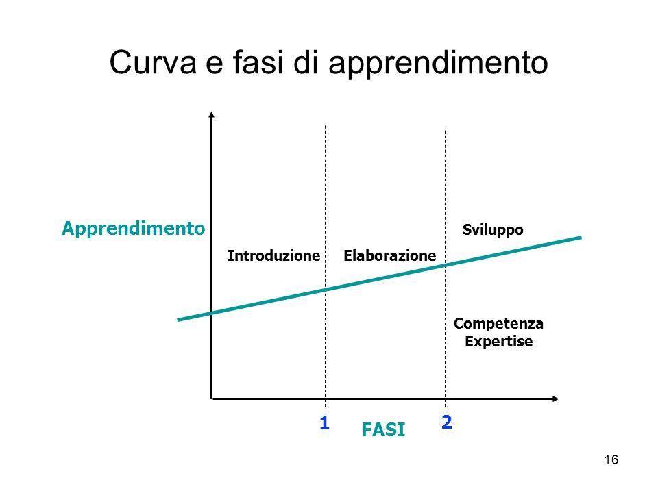 16 Curva e fasi di apprendimento Apprendimento FASI 1 2 Introduzione Elaborazione Sviluppo Competenza Expertise