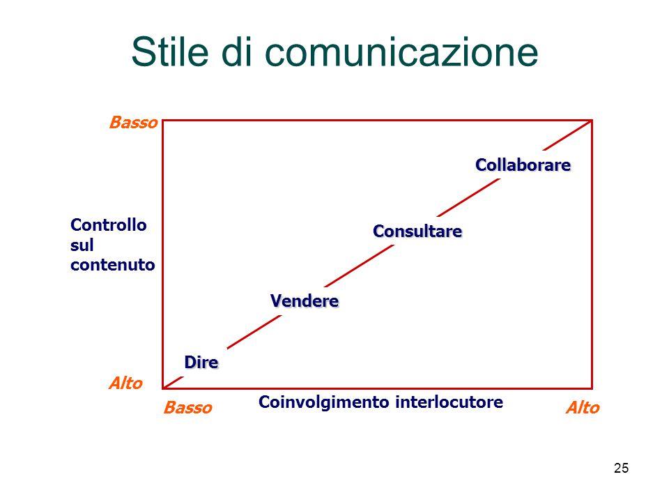 25 Stile di comunicazione Basso Alto Basso Alto Dire Vendere Collaborare Controllo sul contenuto Coinvolgimento interlocutore Consultare