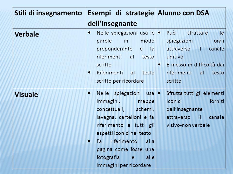 Stili di insegnamento Esempi di strategie dell'insegnante Alunno con DSA Verbale  Nelle spiegazioni usa le parole in modo preponderante e fa riferime