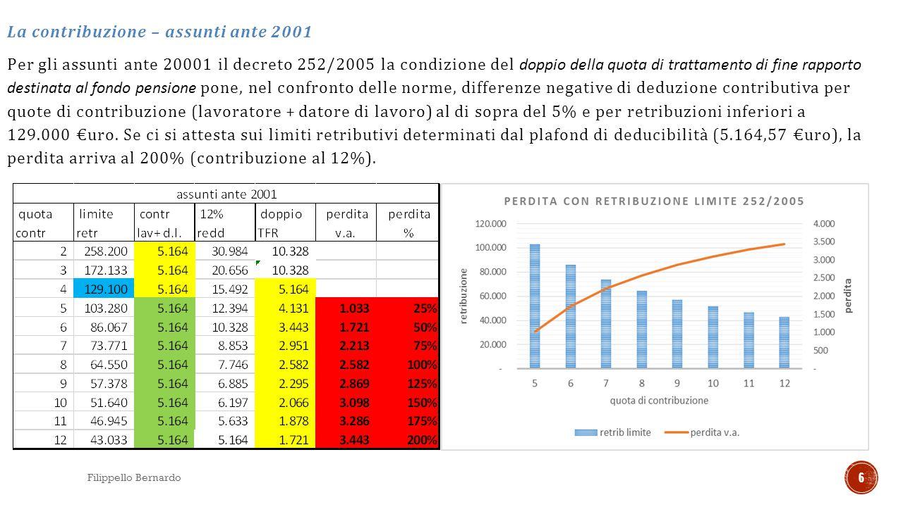 Ipotesi di lavoro utilizzate: contribuzione con il 5% della retribuzione (4+1) non sono stati contemplati casi al con contribuzione al 5% o superiori.