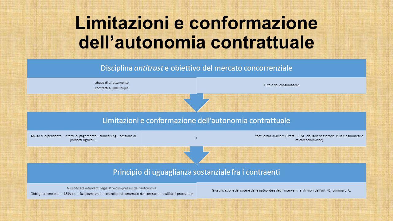 Limitazioni e conformazione dell'autonomia contrattuale Principio di uguaglianza sostanziale fra i contraenti Giustificare interventi legislativi comp