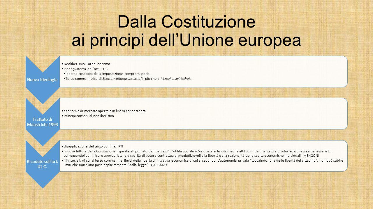 Dalla Costituzione ai principi dell'Unione europea Nuova ideologia Neoliberismo - ordoliberismo Inadeguatezza dell'art. 41 C. Ipoteca costituita dalla