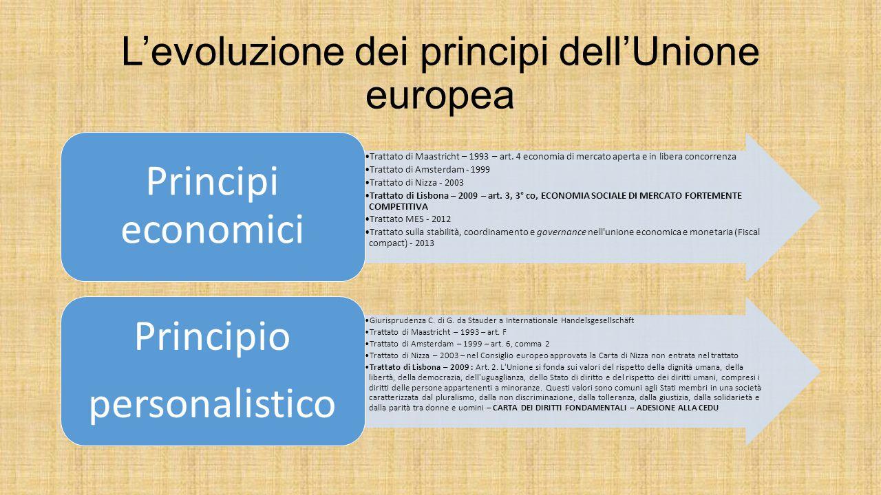 L'evoluzione dei principi dell'Unione europea Trattato di Maastricht – 1993 – art. 4 economia di mercato aperta e in libera concorrenza Trattato di Am