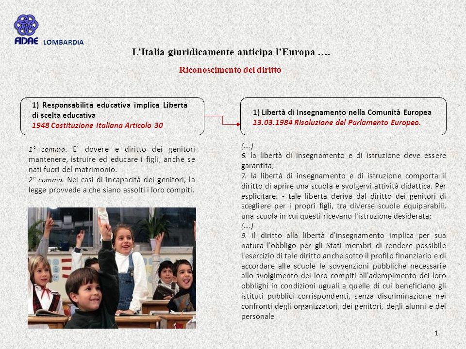 L'Italia giuridicamente anticipa l'Europa …. Riconoscimento del diritto 1) Responsabilità educativa implica Libertà di scelta educativa 1948 Costituzi