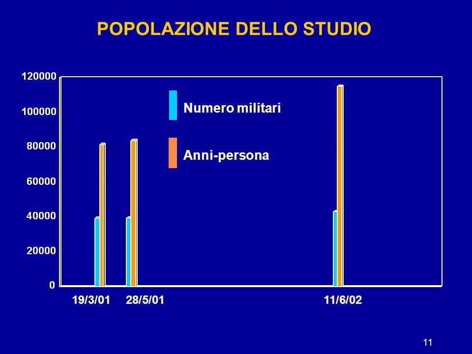 11 POPOLAZIONE DELLO STUDIO 19/3/0128/5/0111/6/02 Numero militari Anni-persona