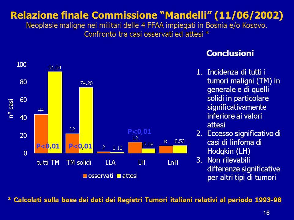 """16 Relazione finale Commissione """"Mandelli"""" (11/06/2002) Neoplasie maligne nei militari delle 4 FFAA impiegati in Bosnia e/o Kosovo. Confronto tra casi"""