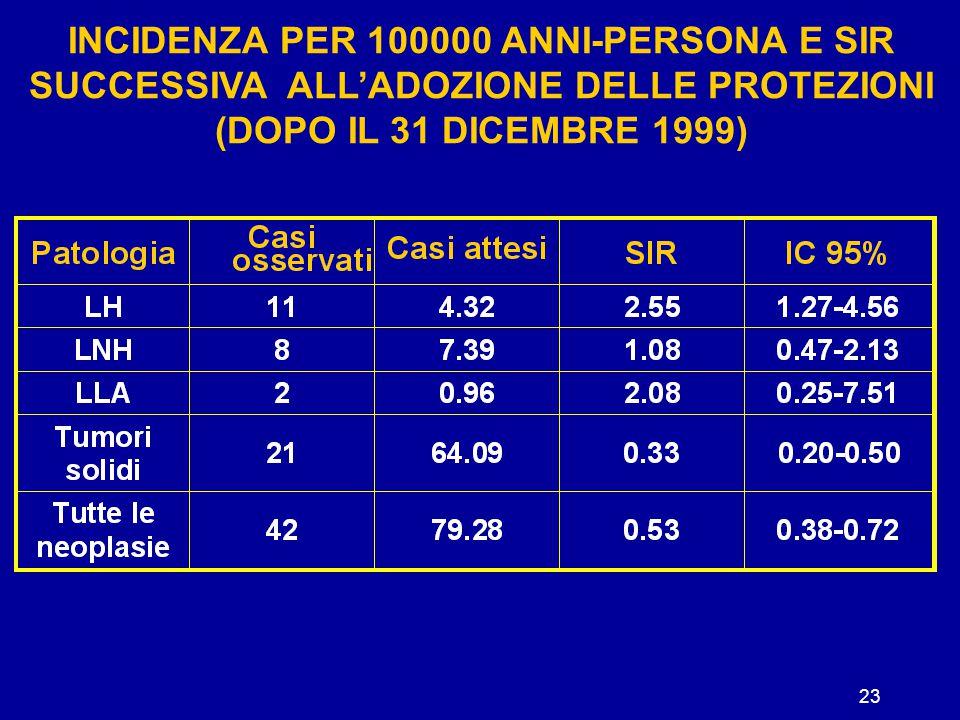 23 INCIDENZA PER 100000 ANNI-PERSONA E SIR SUCCESSIVA ALL'ADOZIONE DELLE PROTEZIONI (DOPO IL 31 DICEMBRE 1999)