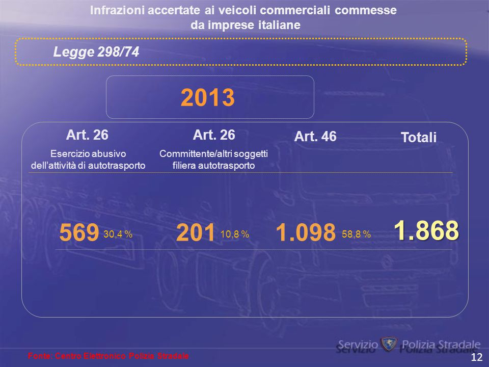 Infrazioni accertate ai veicoli commerciali commesse da imprese italiane Fonte: Centro Elettronico Polizia Stradale Art. 26 201 Art. 46 Totali 1.868 L